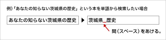 資料の検索方法例の図